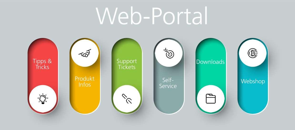 Automatische Überprüfung von IT-Services und Websites